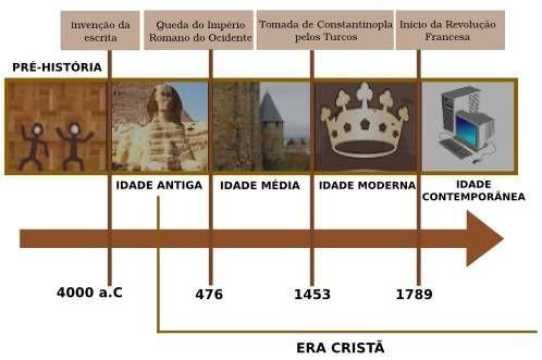 Linha Tempo História Arte